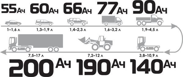 Зависимость мощности АКБ от объёма двигателя автомобиля
