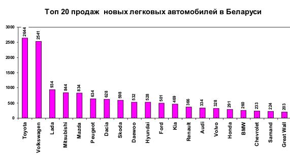 Продажи легковых автомобилей в 2009 году в Беларуси