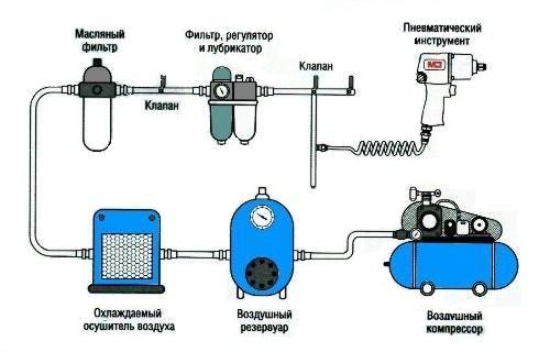 Система подключения пневматического оборудования